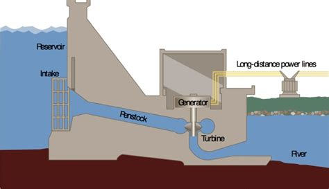 diagram of a hydroelectric dam and powerhouse next generation electrical engineering from the power