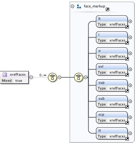 html pattern minlength schema documentation for namespace http www crossref org