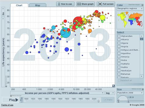 hans rosling gapminder 5 infographics that changed the world