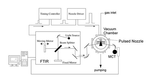 ftir diagram ir spectrometer schematic ir detector schematic elsavadorla