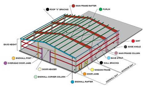 Floor Plan Design Software Free by Metal Building Frames Steel Frame Building Kits