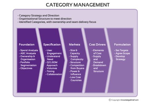 procurement category strategy template category management in purchasing and supply management