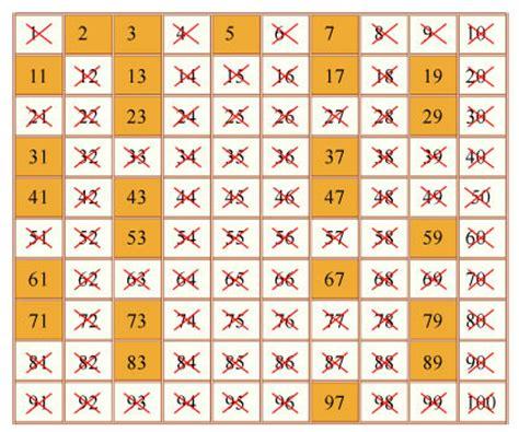 tavole dei numeri primi progetto polymath gyre e gimble