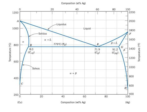 silver copper phase diagram solved shown below is the equilibrium phase diagram of co