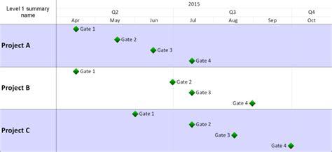 phase gate template phase gate timelines from microsoft project or excel