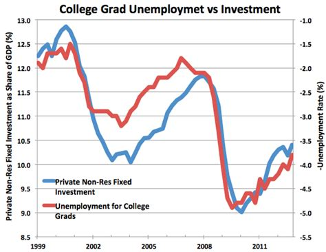 Unemployment Rate For Mba Graduates by Liberal Arts Majors Didn T Kill The Economy The Atlantic