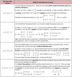 homework help and piecewise function