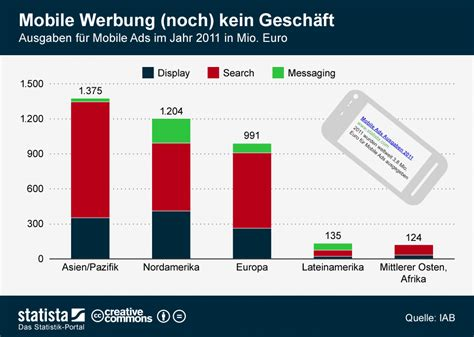 Brief Schweiz Usa Kosten Infografik Mobile Werbung Noch Kein Gesch 228 Ft Ausgaben F 252 R Mobile Ads 2011 Statista
