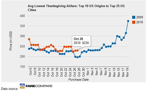 take the guesswork out of thanksgiving flight prices with the farecompare best time to buy