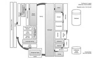 confluence architecture atlassian developers