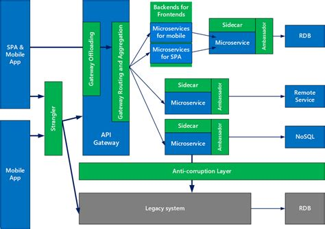design pattern web server design patterns for microservices blog microsoft azure