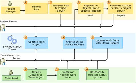 tfs workflow manage project details in an enterprise project plan