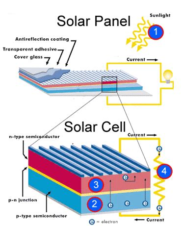 what does a solar panel installer do how does a solar cell actually work