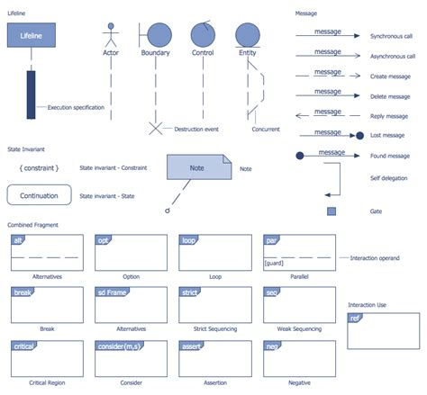 design uml diagrams atm uml diagrams solution conceptdraw