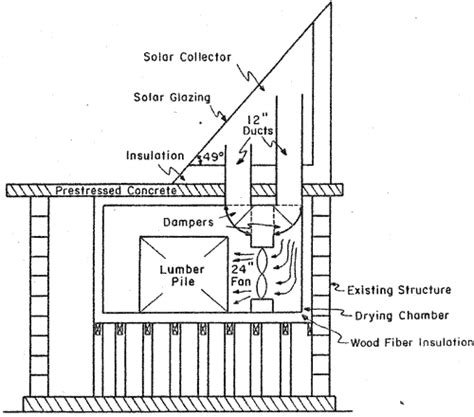 Wood Drying Kiln Plans Pdf Woodworking