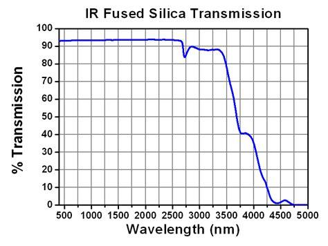 ge capacitor s10000afc infrared transmission 28 images near infrared transmission spectrum of the warm uranus gj