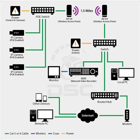 Design Home Network System Analog Vs Ip Technologies Cctv Security News
