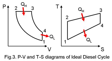 otto cycle ts diagram a brief view upon carnot cycle and gas power cycles