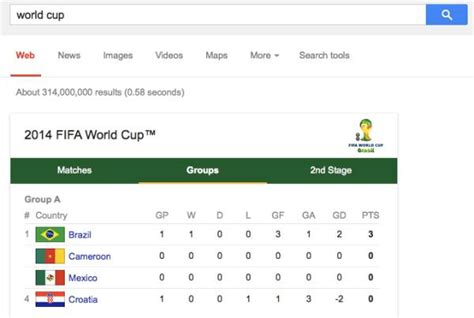 World Cup Groups Table World Cup 2014 Tables After Brazil Vs Croatia