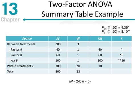 Anova Summary Table Repeated Measures And Two Factor Analysis Of Variance