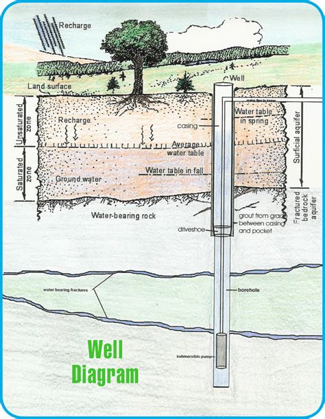 well diagram water drilling ruminations