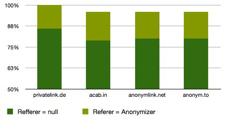 bench mark rate privatelink de anonymize your private links
