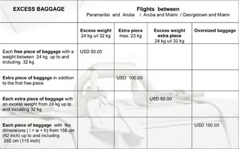 united excess baggage fees united baggage fees us airlines u including delta united