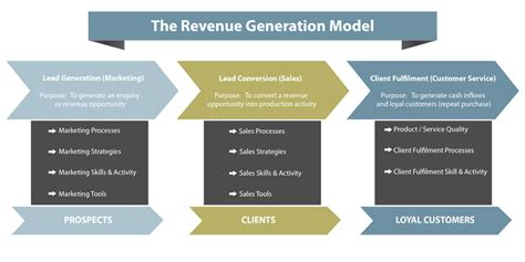 revenue model template not enough sales raffino business solutions