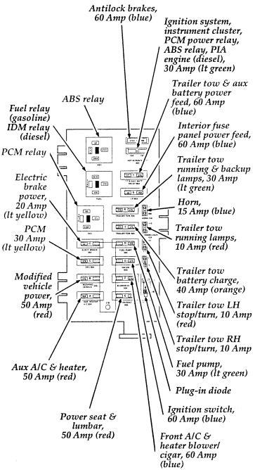ford e series e 450 e450 1995 2014 fuse box diagram