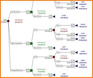 Decision Tree Template by Decision Tree Excel Template Pictures To Pin On