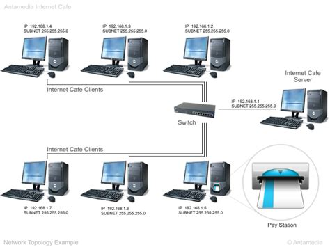 layout or design arrangement of computers connected to a network pin internet cafe computers on pinterest