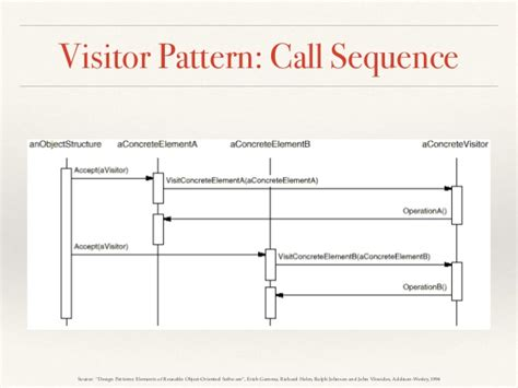 visitor pattern c explained compiler case study design patterns in c