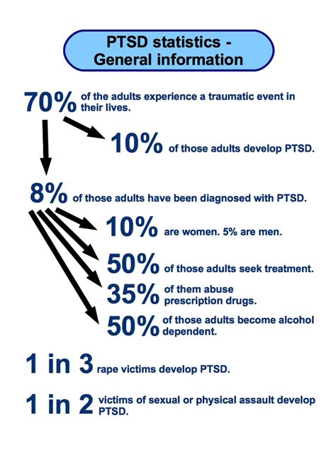 how to a for ptsd post traumatic stress disorder statistics of europe usa and more
