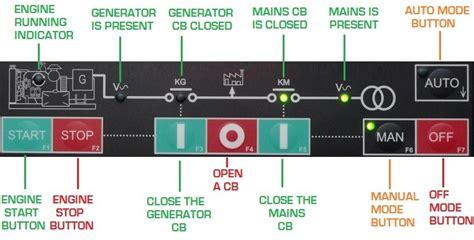 wiring diagram panel ats dan amf wiring diagram