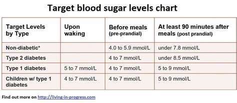 blood glucose levels table blood sugar levels chart living in progress