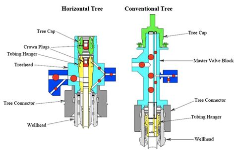 horizontal and vertical x mas tree subsea pipeline