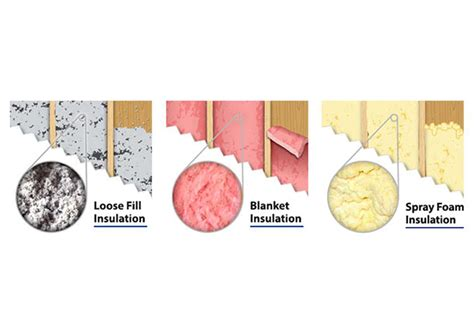 best insulation best types of insulation and placement to save money