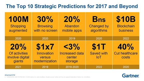gartner s top strategic predictions for 2017 and beyond