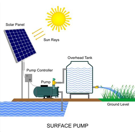 advantages of surface wiring advantages of installing a solar green energy