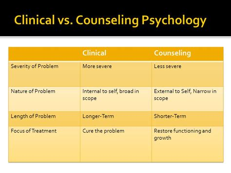 clinical psychology psy 334 introduction to clinical psychology the psychology major workshop ppt