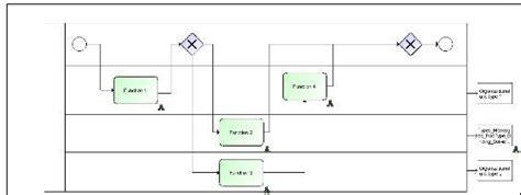aris bpmn diagram a integration between aris and webmethods aris bpm community