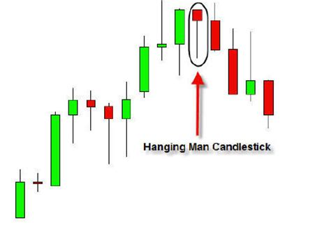 candlestick pattern tracker price action trading course learn forex price action