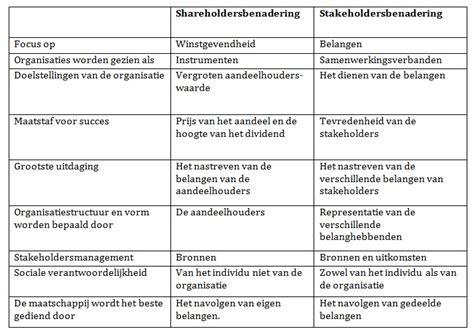 Shareholder Vs Stakeholder Essay by Stakeholder Vs Shareholder Sludgeport240 Web Fc2