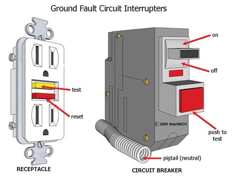similiar ground fault switch keywords brown gfci switch