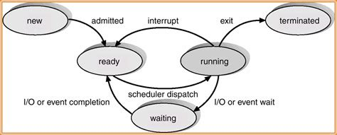 process states in operating system with diagrams csi3131 midterm mod2 flashcards by proprofs