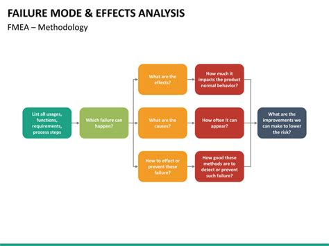 failure mode analysis template failure mode and effect analysis fmea powerpoint