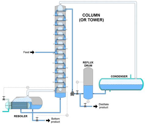 diagram of fractional distillation fractionating column the free encyclopedia