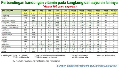Makanan Dan Vitamin Ayam Petelur nutrisi dan manfaat kangkung untuk lovebird om kicau