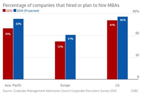 Companies Hiring Mba Graduates 2013 by Bull Market For Mbas But Pack Your Suitcase Nightly