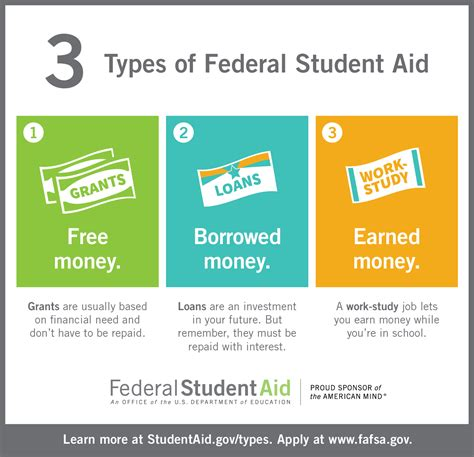 Fafsa Office by Fafsa Infographic Trainings You